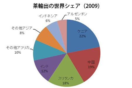 茶輸出の世界シェア(2009)