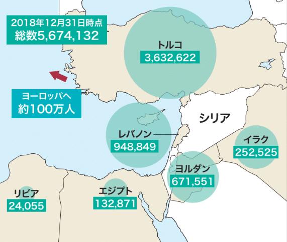 シリア国外にいるシリア難民数